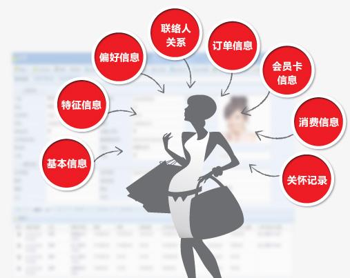 以生产为中心,以销售产品为目的的市场战略逐渐被以客户为中心,以服务