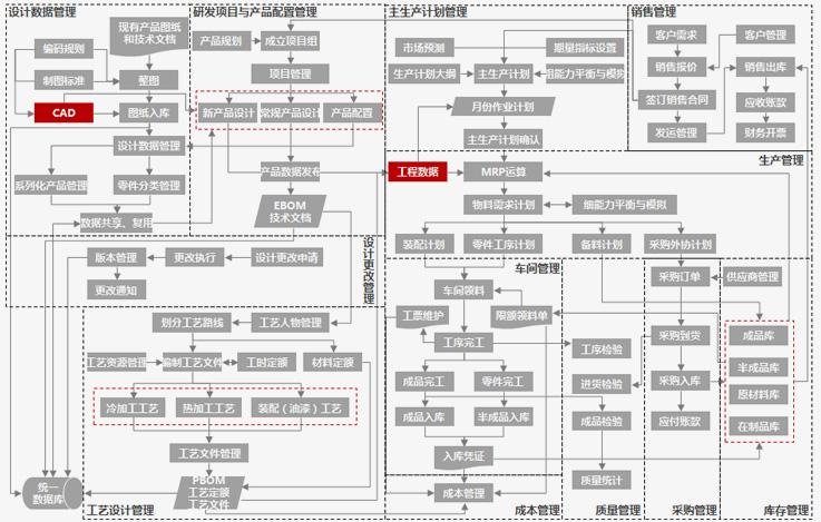用友PLM设计制造一体化业务路线